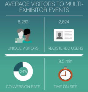 average_stats_-_multiexhibitor_events